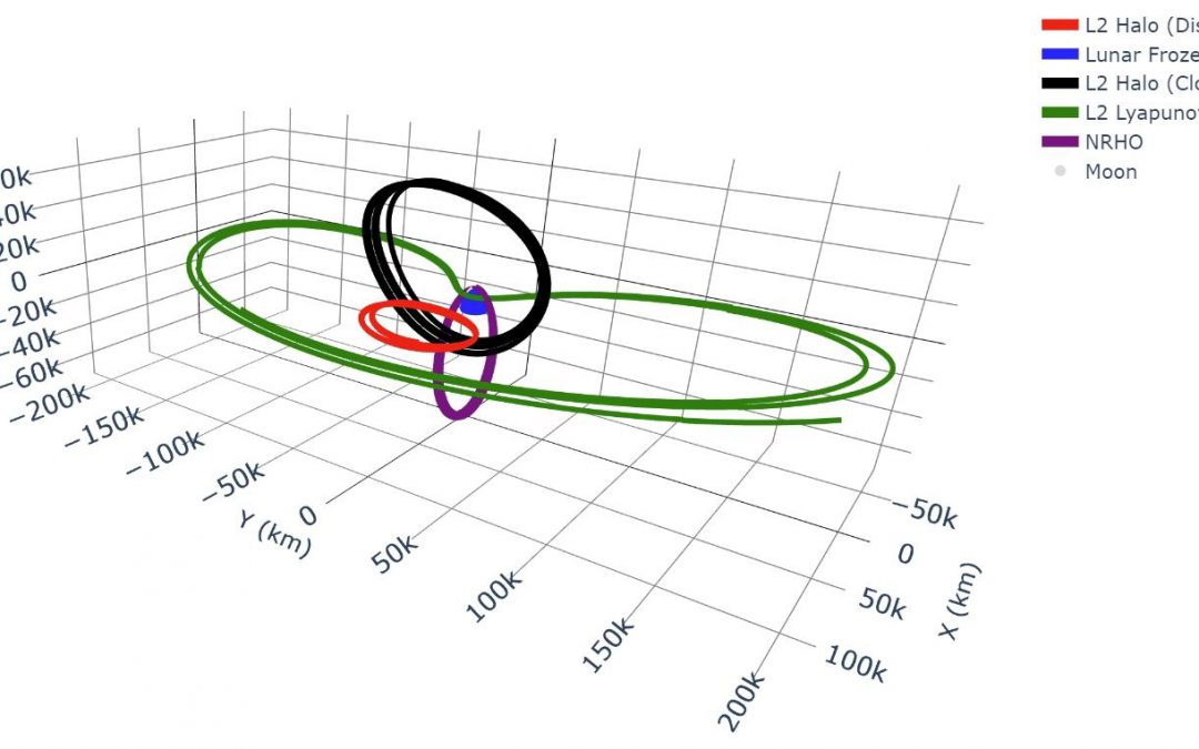 Cislunar Orbit Determination and Tracking via Simulated Space-Based Measurements